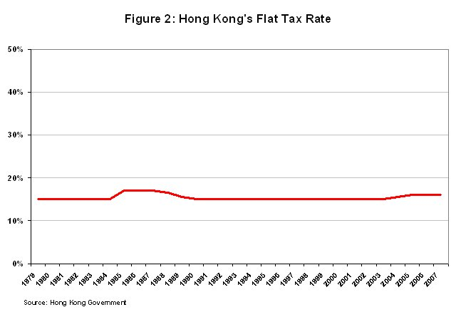 CF&P Foundation Prosperitas, March 2007: The Hong Kong Tax