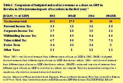 the significant effects of tax reform economics essay 1 the effects of the italian tax reform on corporations: a microsimulation approach rossella bardazzi, valentino parisi, maria grazia pazienza.